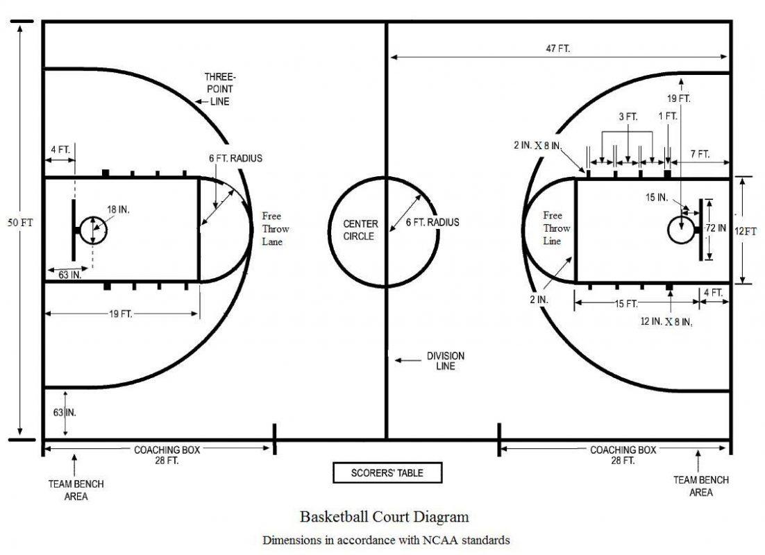 Kích thước sân bóng rổ tiêu chuẩn.